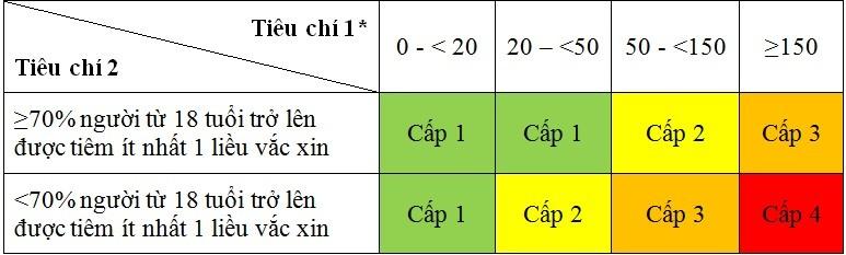 Bo Y te ban hanh huong dan tieu chi danh gia cap do dich COVID-19-Hinh-2