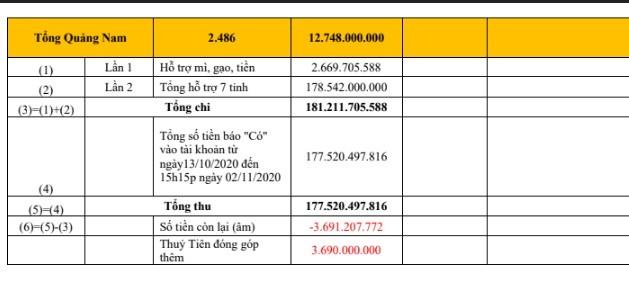 Cong Vinh - Thuy Tien chot sao ke ngay 17/9, cong khai cac khoan chi-Hinh-2