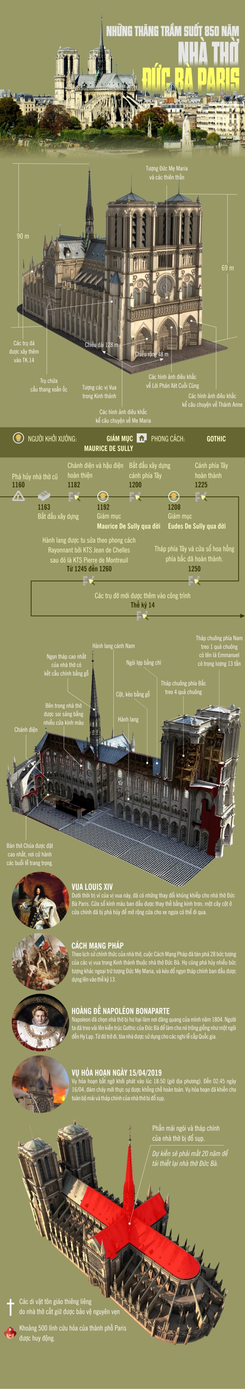 Infographic: Nhung thang tram suot 850 nam cua Nha tho Duc Ba Paris
