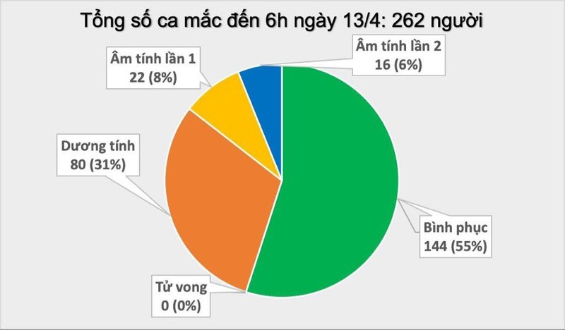 Them 1 benh nhan COVID-19 khoi benh o Bac Lieu, Viet Nam tong 145 ca khoi-Hinh-2