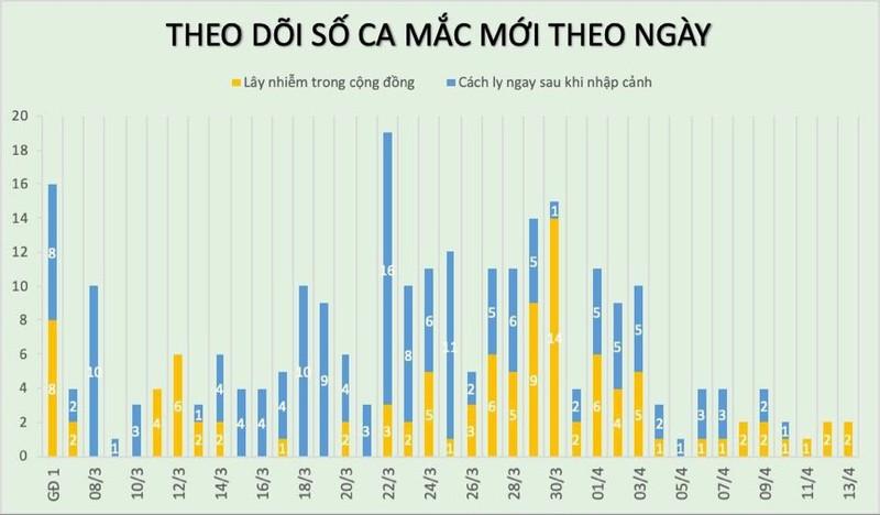 Them 1 benh nhan COVID-19 khoi benh o Bac Lieu, Viet Nam tong 145 ca khoi-Hinh-3