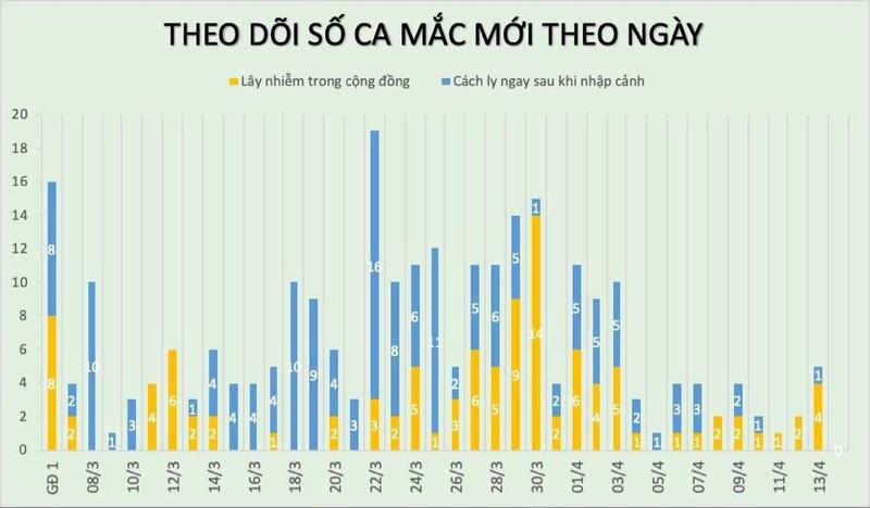 Cong bo 5 benh nhan COVID-19 khoi benh o TP HCM, Viet Nam co 168 ca khoi-Hinh-2