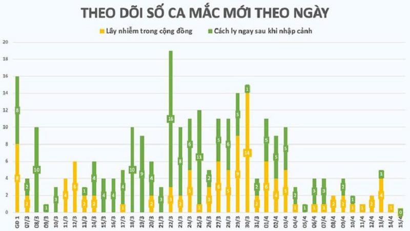 Them 2 benh nhan COVID-19 khoi benh, Viet Nam co tong 171/267 ca khoi-Hinh-2