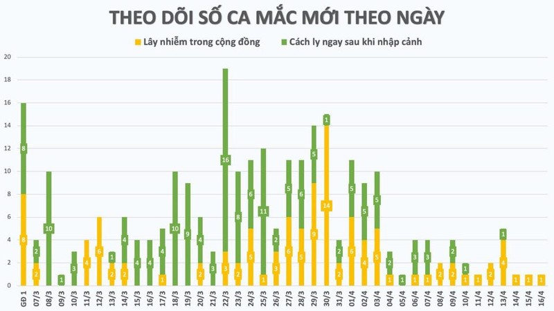 3 nhan vien Cty Truong Sinh khoi benh, Viet Nam co tong 177 ca khoi-Hinh-2
