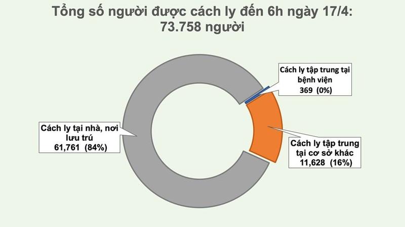 Tin vui: Them 15 benh nhan COVID-19 khoi benh, ca benh 19 co the giao tiep-Hinh-4