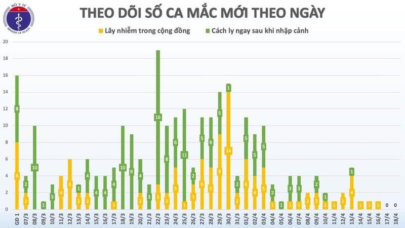 60h qua Viet Nam khong ghi nhan ca mac moi COVID-19, 3 ca benh nang tien trien tot-Hinh-3