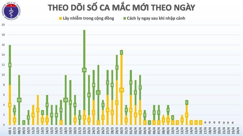 Benh nhan 137 tai duong tinh chi sau 1 ngay xuat vien tu Ha Noi ve nha-Hinh-3