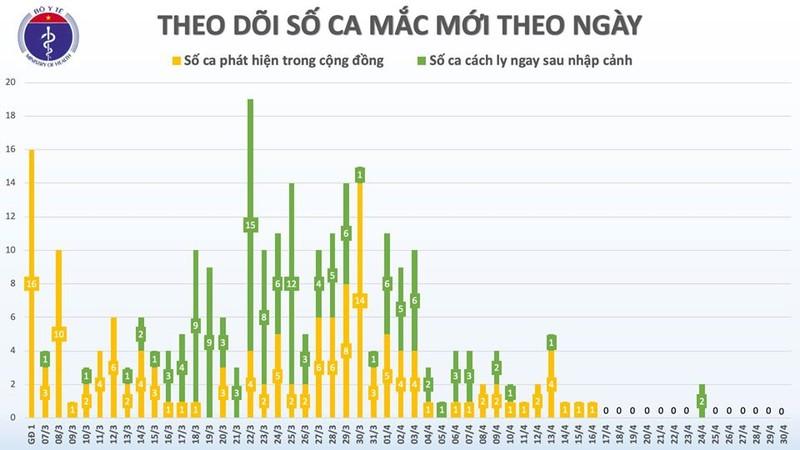 Chieu 30/4, tron 14 ngay khong co ca mac moi COVID-19 trong cong dong-Hinh-2