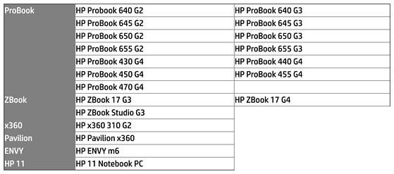 Gan 80.000 laptop HP bi thu hoi vi nguy co chay no