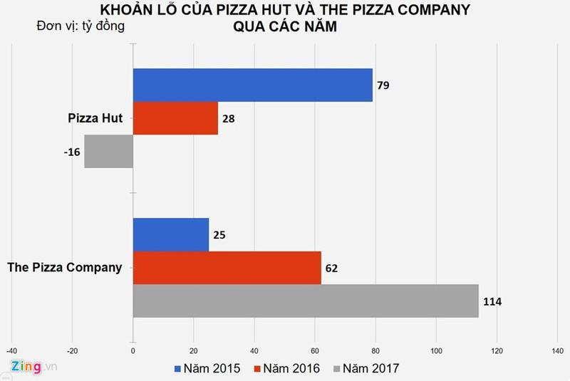 Thua lo trien mien, cac hang pizza van 'bom von' gianh thi phan Viet-Hinh-3