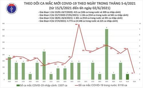 Sang 2/6: Them 53 ca mac COVID-19 trong nuoc, Bac Giang va Bac Ninh 51 ca
