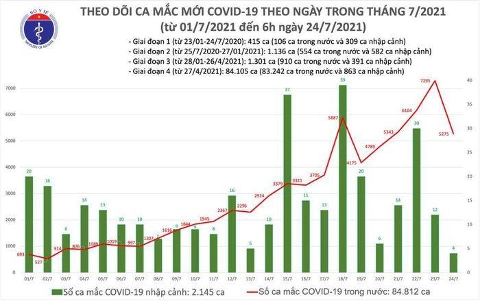 Sang 24/7: Viet Nam co 3.991 ca mac COVID-19, rieng TP HCM 2.070 ca-Hinh-2