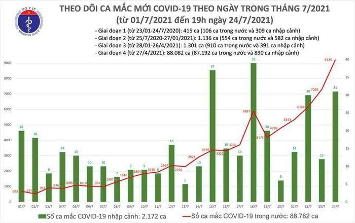Toi 24/7: Them 3.977 ca mac COVID-19, tong so mac trong ngay 7.968 ca