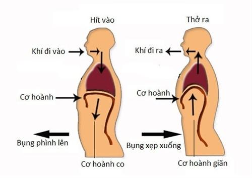 3 bai tap tho sieu de giam kho tho cho F0-Hinh-2