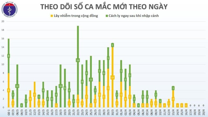 Chieu 19/5, khong co ca mac moi COVID-19, hon 11.000 nguoi dang cach ly chong dich-Hinh-2