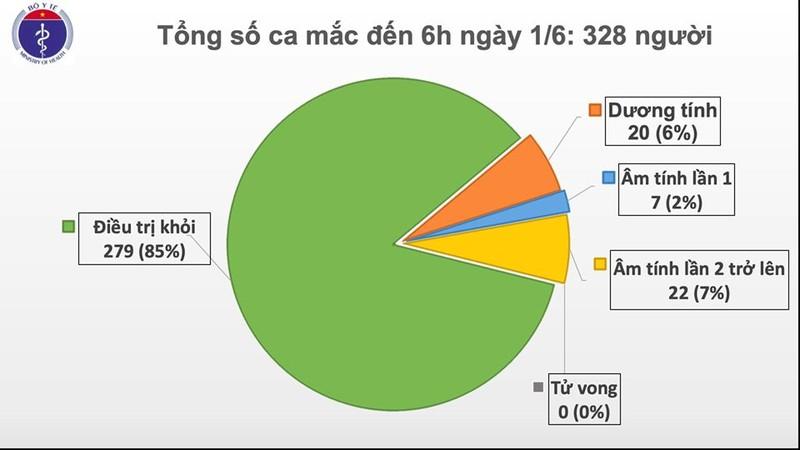 Da 46 ngay Viet Nam khong co ca mac COVID-19 o cong dong