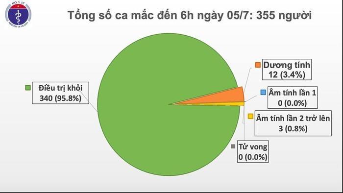 Sang 5/7, da 80 ngay Viet Nam khong co ca lay nhiem COVID-19 trong cong dong-Hinh-2