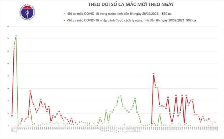 Ban tin COVID-19: Sang 28/2, Viet Nam khong ghi nhan ca mac moi