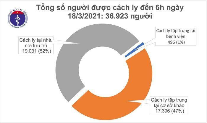 Sang 18/3: Them hon 3.000 nguoi tiem vac xin tai 12 dia phuong