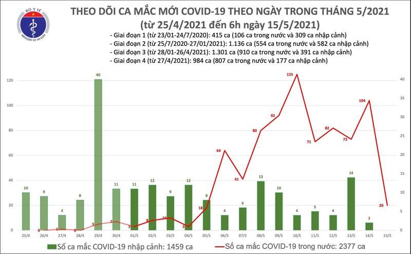 Sang 15/5: Them 20 ca mac COVID-19 trong nuoc, rieng Bac Giang 15 ca