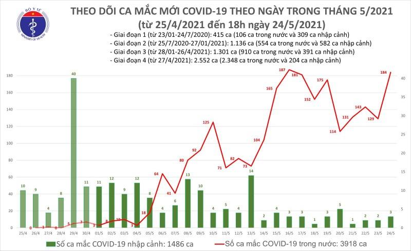 Toi 24/5: Them 95 ca mac COVID-19 trong nuoc, Bac Giang va Bac Ninh chiem 77 ca