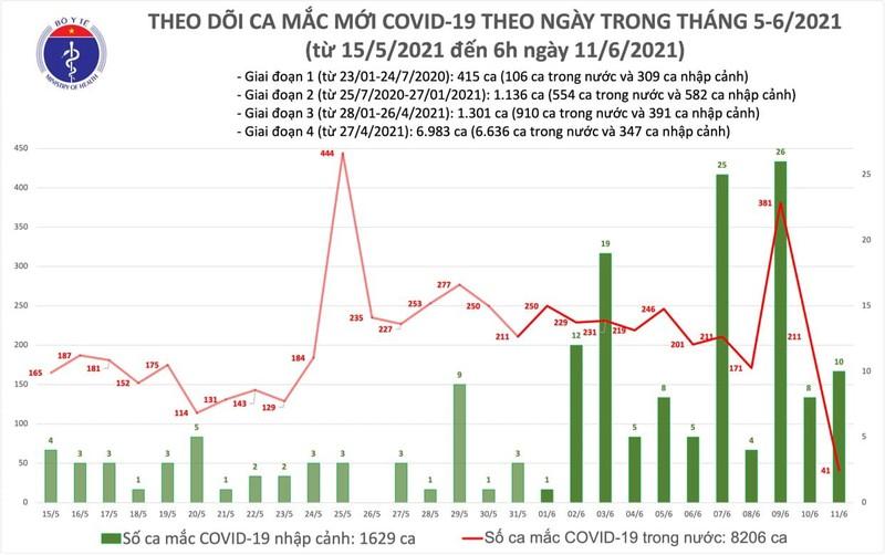 Sang 11/6: Viet Nam co 51 ca mac COVID-19 moi, Bac Giang 23 ca-Hinh-2