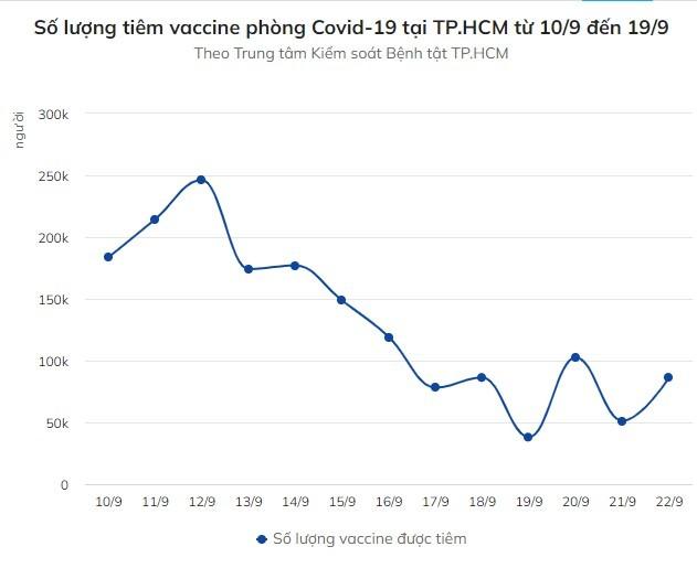 TP HCM con tren 1 trieu lieu vaccine phong Covid-19 de tiem chung