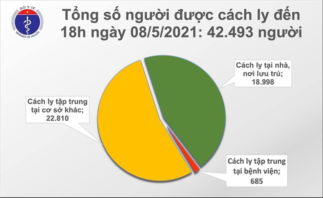 Chieu 8/5: Viet Nam them 78 ca COVID-19, co 65 ca lay nhiem cong dong-Hinh-2
