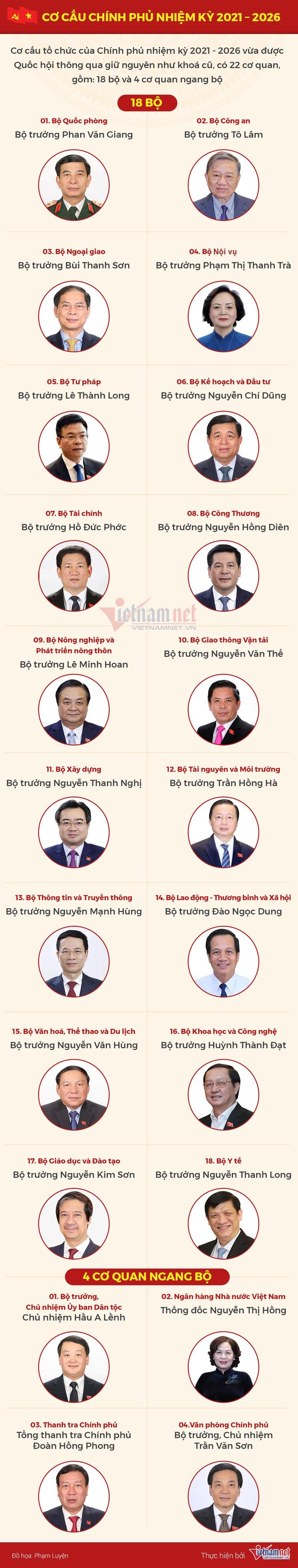 Quoc hoi thong qua co cau Chinh phu nhiem ky moi co 22 bo nganh-Hinh-2