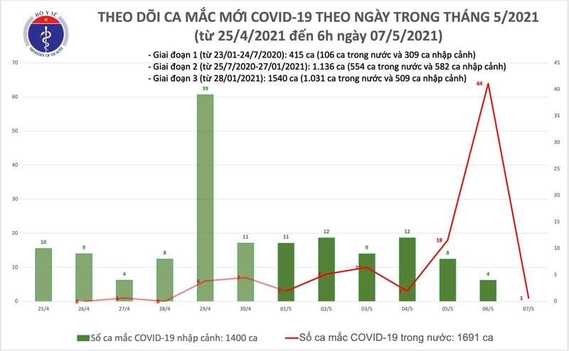 Sang 7/5, Thanh Hoa ghi nhan 1 ca mac COVID-19 trong cong dong