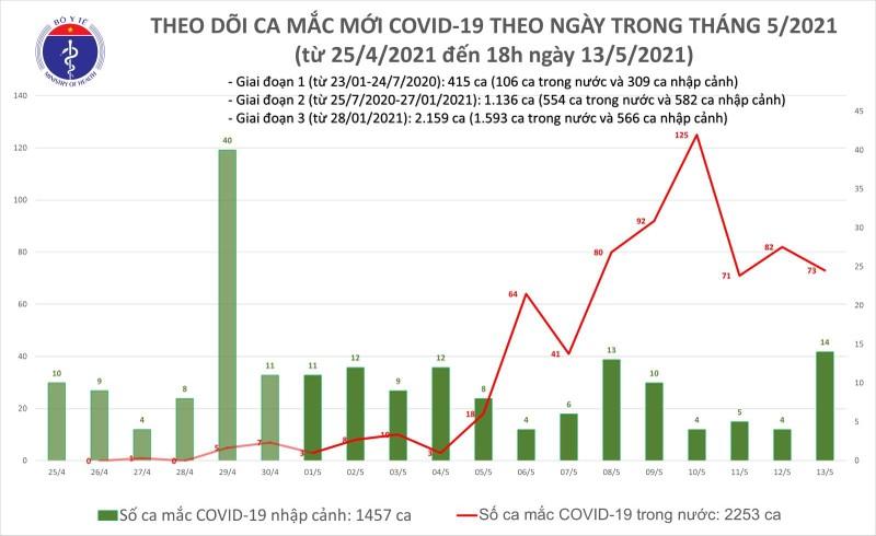 Chieu 13/5: Them 31 ca mac COVID-19, rieng trong nuoc 19 ca