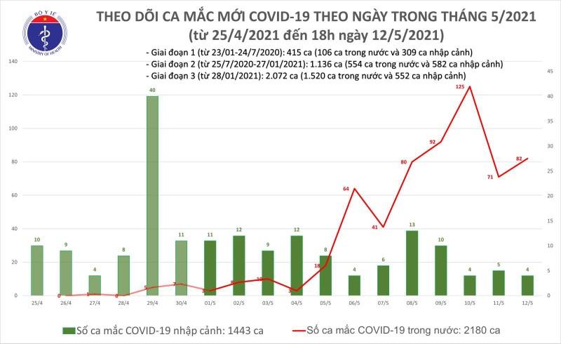 Sang 13/5, Viet Nam co them 33 ca mac COVID-19 trong nuoc