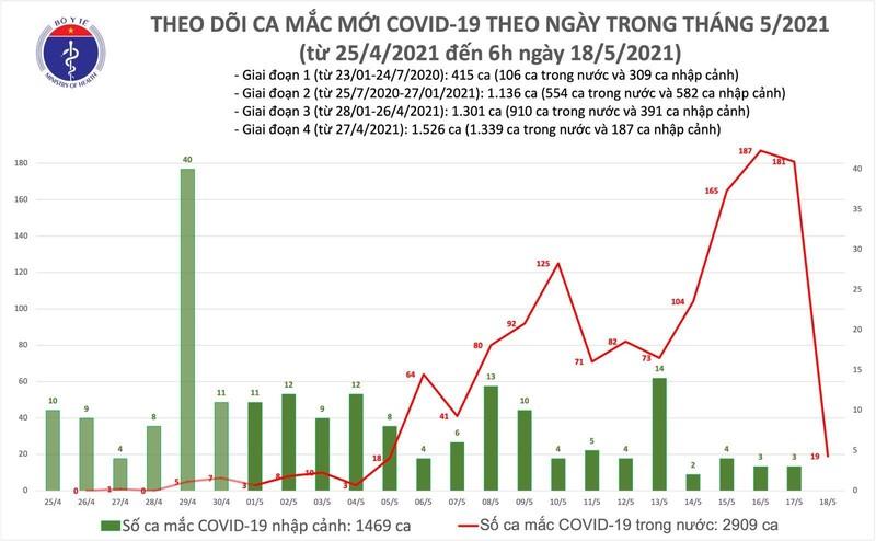 Sang 18/5: Them 19 ca mac COVID-19 trong nuoc, rieng tai Ha Noi 13 ca