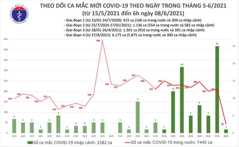 Sang 8/6: Them 43 ca mac COVID-19 trong nuoc, TP HCM 15 ca