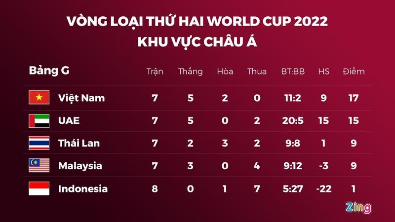 Tuyen Viet Nam se cach ly o TP.HCM sau vong loai World Cup-Hinh-2