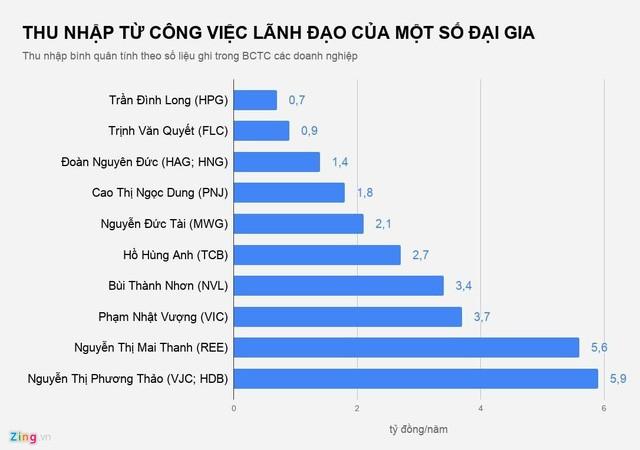 Dai gia Viet nhan luong, thuong the nao nam 2018?-Hinh-3