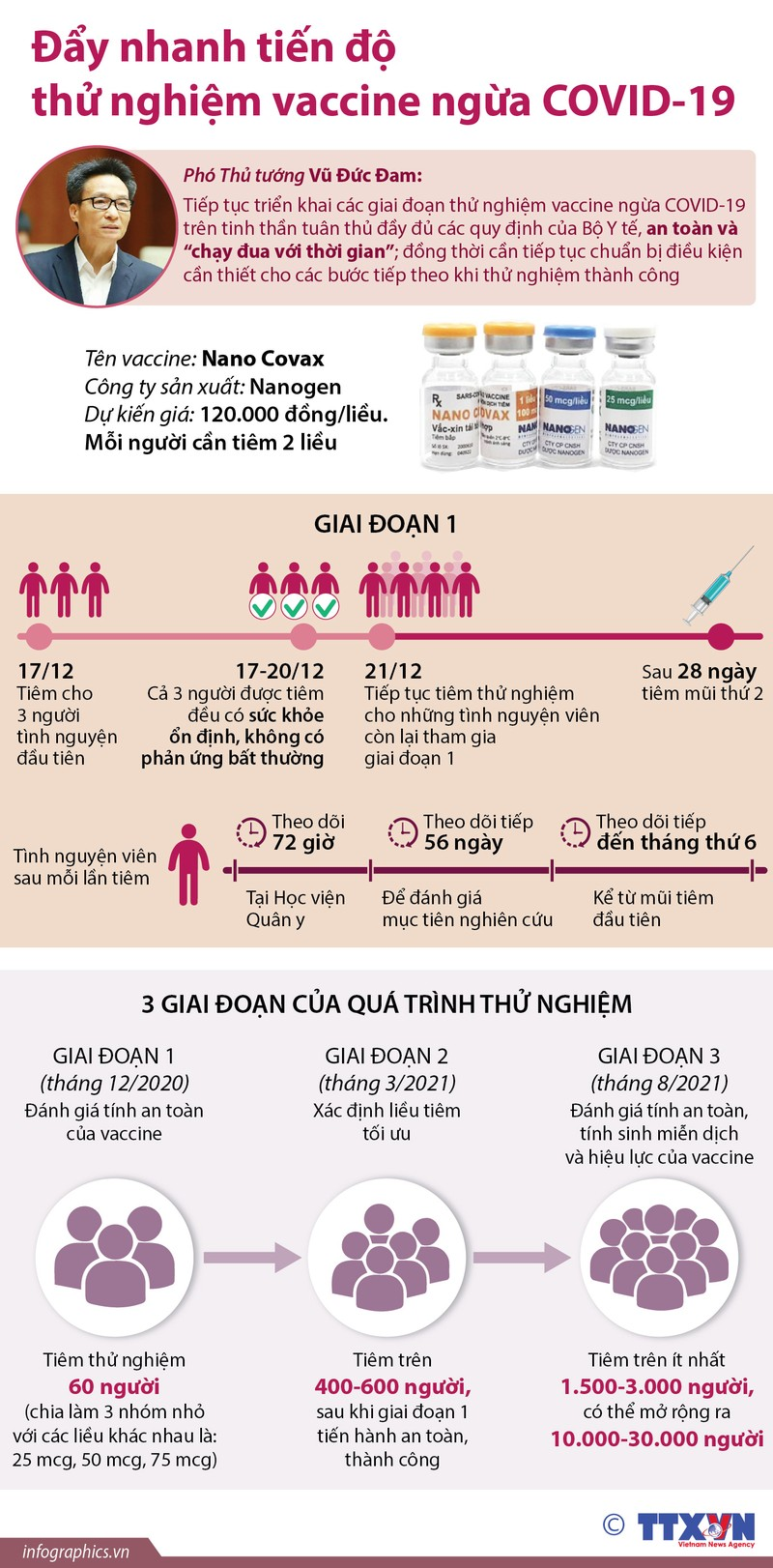 Viet Nam day nhanh tien do thu nghiem vaccine ngua COVID-19