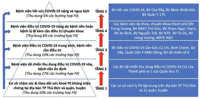 Thap 5 tang dieu tri benh nhan COVID-19 hoat dong the nao?-Hinh-2