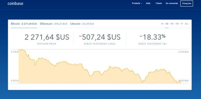 Bitcoin giam ky luc ngay 15/6 khien nguoi choi dieu dung