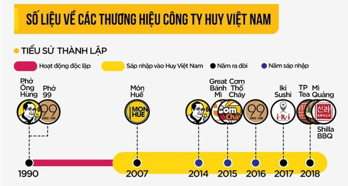 Nhan 30 trieu USD, vi sao Mon Hue kinh doanh that bai, lo nang?-Hinh-2
