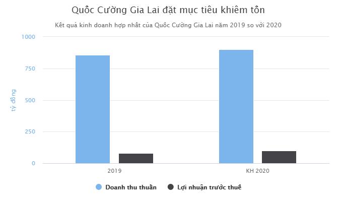 Quoc Cuong Gia Lai noi co quy dat khong nho tai TP.HCM