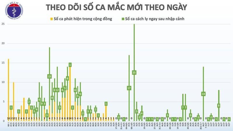 Them 1 ca mac Covid-19 duoc cach ly sau nhap canh tai Quang Ninh-Hinh-2