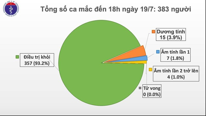 Them 1 ca mac Covid-19 duoc cach ly sau nhap canh tai Quang Ninh