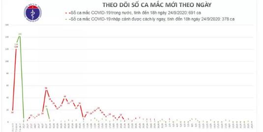Them 5 ca mac Covid-19 moi, Viet Nam co 1.074 ca benh-Hinh-2
