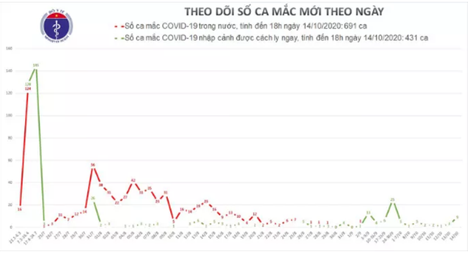 Phat hien them 9 ca mac COVID-19, Viet Nam co 1.122 ca benh