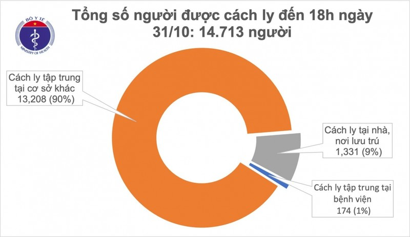 Chieu 31/10, Viet Nam co them 3 ca nhap canh mac Covid-19-Hinh-2