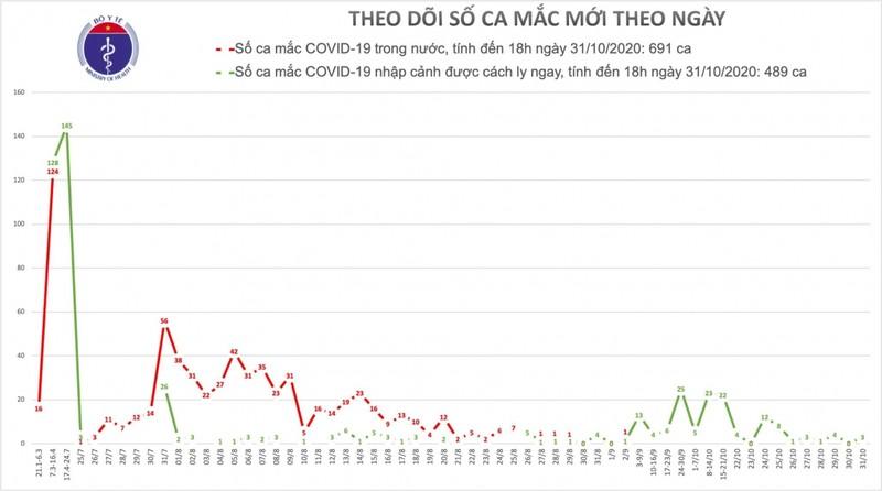 Chieu 31/10, Viet Nam co them 3 ca nhap canh mac Covid-19