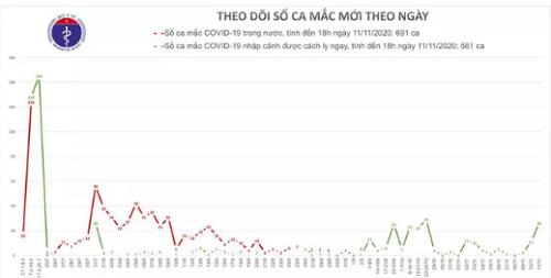 Chieu 11/11, Viet Nam co them 26 ca mac COVID-19 moi-Hinh-2
