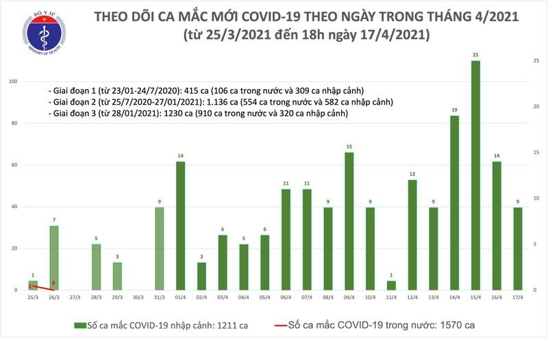 Chieu 17/4, them 8 ca mac Covid-19 tai Kien Giang, Khanh Hoa va Da Nang