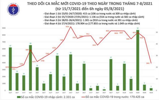 Sang 5/8: Co 3.943 ca mac COVID-19, 1.008 ca trong cong dong-Hinh-2